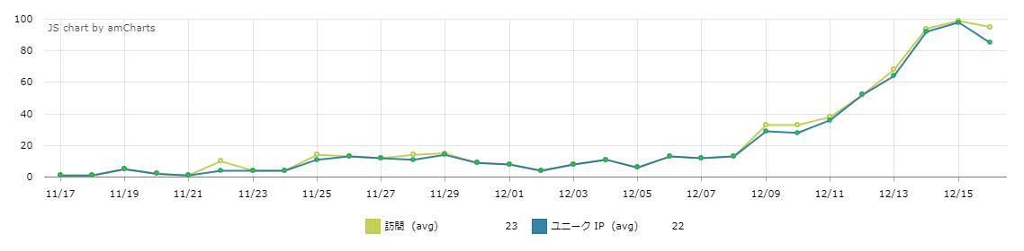 売れ始めた新サイトのアクセス解析を見ました!12月14日には90人くらい訪問しています。